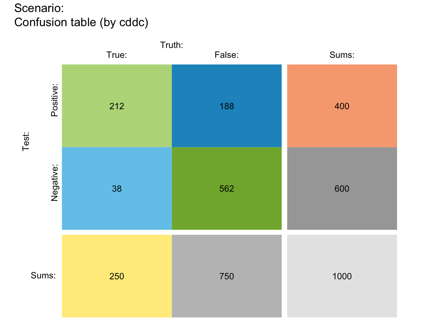 Plot a 2 x 2 contingency table of population frequencies